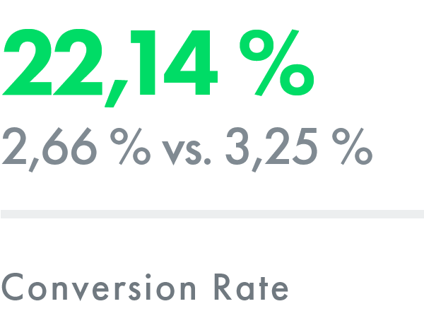 Suchmaschinenoptimierung (SEO): Conversion Rate – ADDVALUE