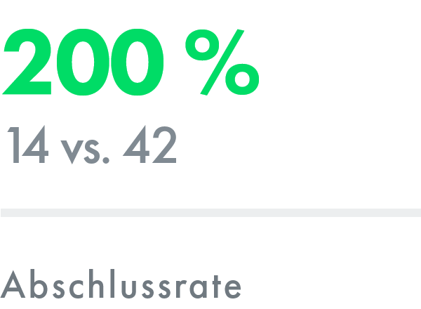 Suchmaschinenoptimierung (SEO): Abschlussrate – ADDVALUE