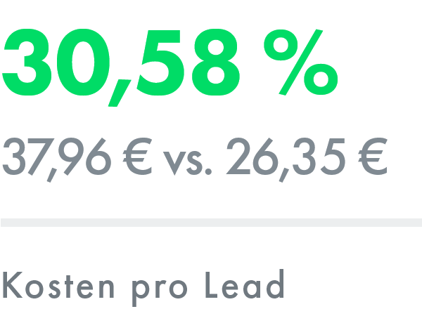 Social Media: Kosten pro Lead – ADDVALUE